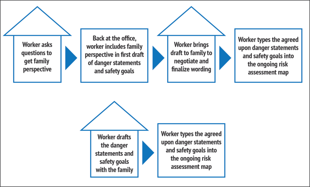 Image for developing co-created danger statements and safety goals